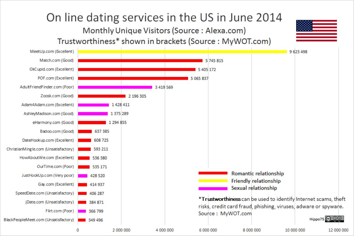 Trustworthiness chart of online dating services in the USA in June 2014